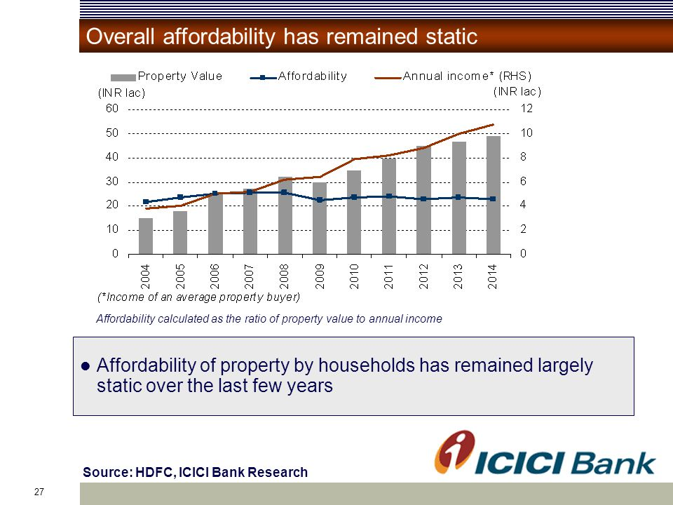 27 Source: HDFC, ICICI Bank Research Overall affordability has remained static Affordability of property by households has remained largely static over the last few years Affordability calculated as the ratio of property value to annual income