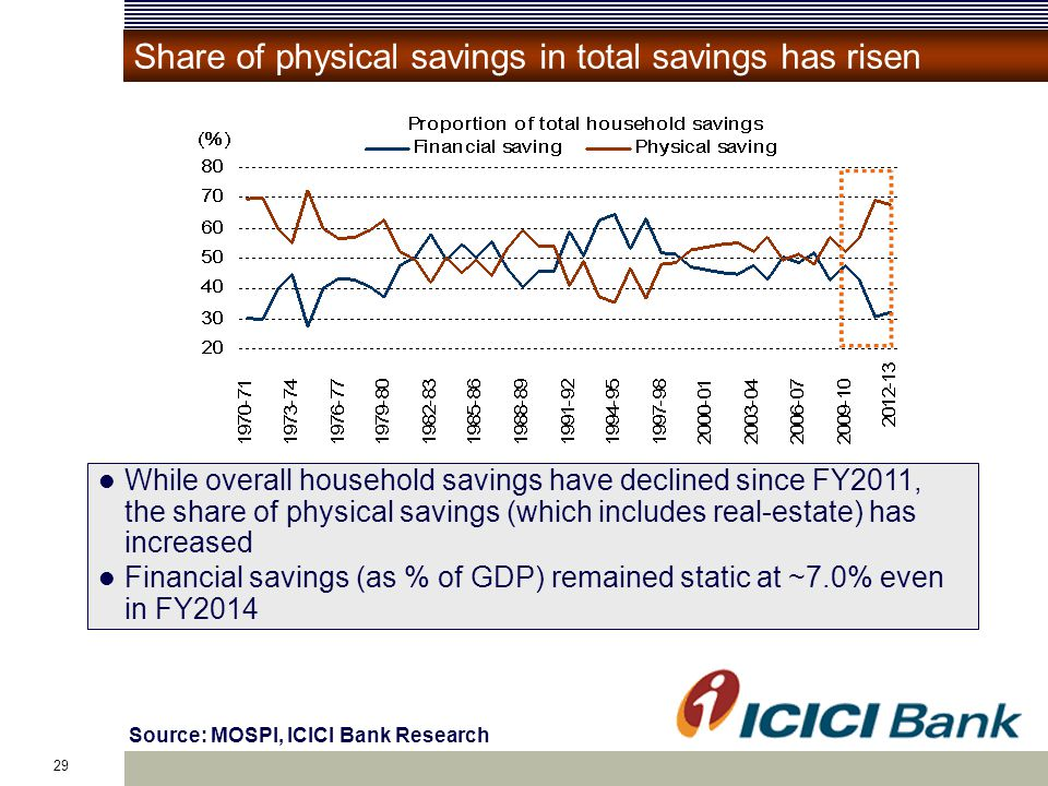 29 Source: MOSPI, ICICI Bank Research Share of physical savings in total savings has risen While overall household savings have declined since FY2011, the share of physical savings (which includes real-estate) has increased Financial savings (as % of GDP) remained static at ~7.0% even in FY2014