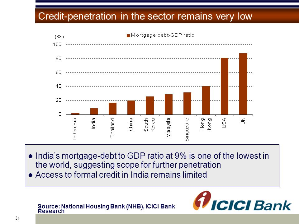 31 Source: National Housing Bank (NHB), ICICI Bank Research Credit-penetration in the sector remains very low India's mortgage-debt to GDP ratio at 9% is one of the lowest in the world, suggesting scope for further penetration Access to formal credit in India remains limited