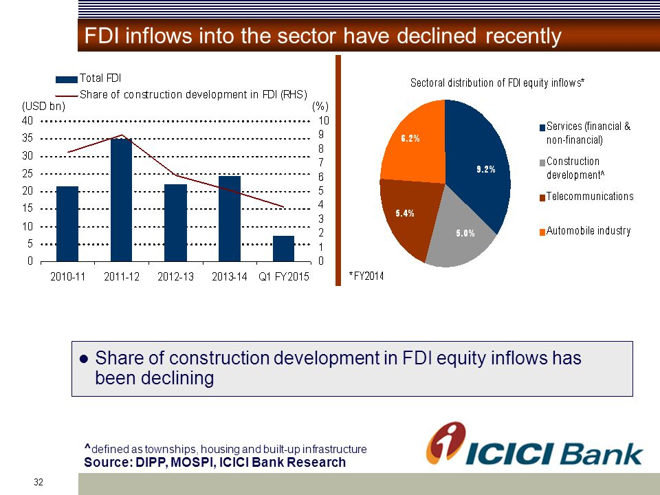 32 ^ defined as townships, housing and built-up infrastructure Source: DIPP, MOSPI, ICICI Bank Research FDI inflows into the sector have declined recently Share of construction development in FDI equity inflows has been declining