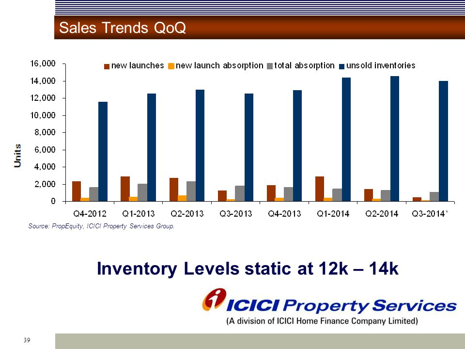 39 Inventory Levels static at 12k – 14k Source: PropEquity, ICICI Property Services Group.