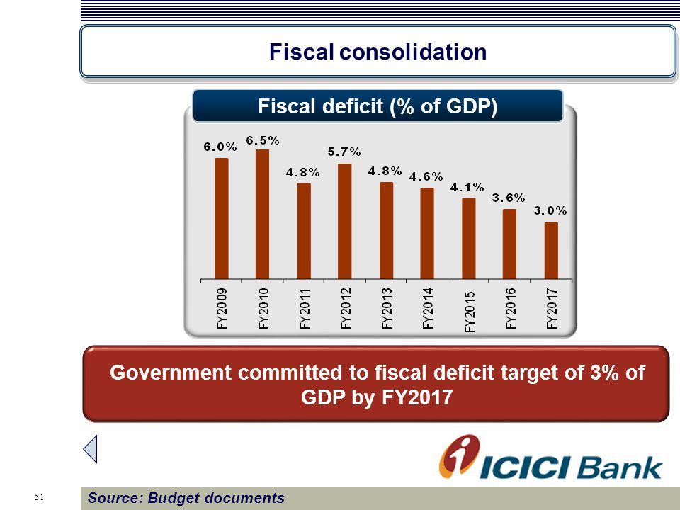51 Fiscal consolidation Government committed to fiscal deficit target of 3% of GDP by FY2017 Source: Budget documents Fiscal deficit (% of GDP)
