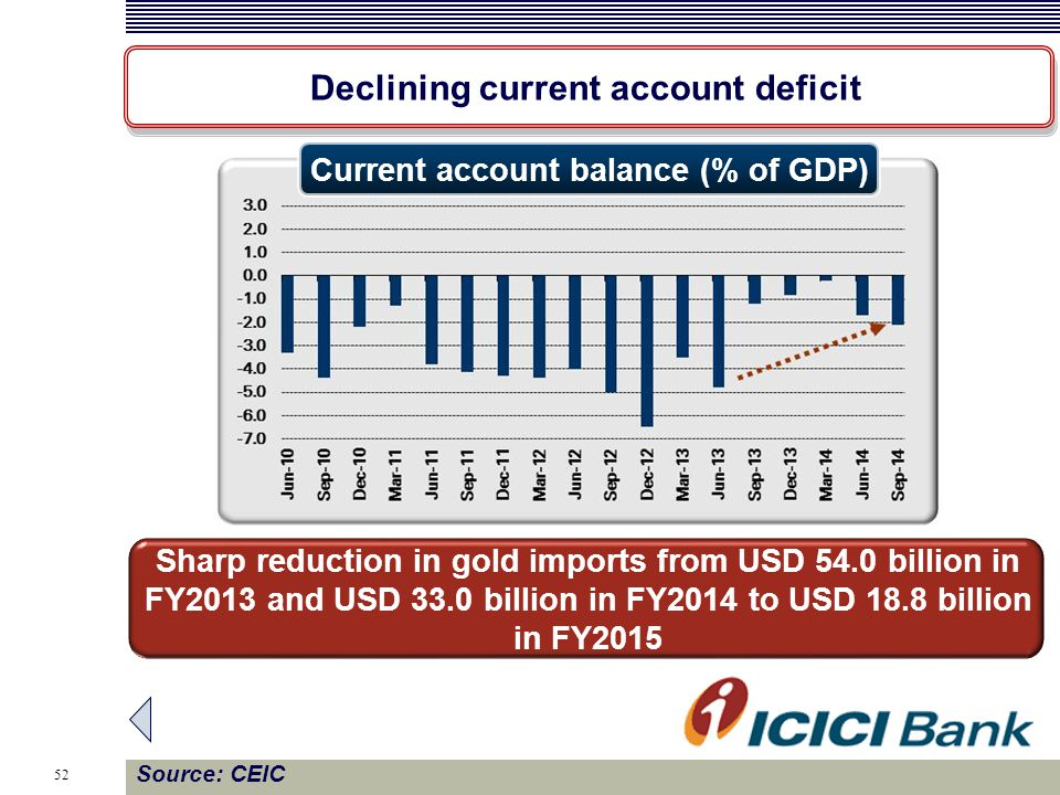 52 Declining current account deficit Source: CEIC Current account balance (% of GDP) Sharp reduction in gold imports from USD 54.0 billion in FY2013 and USD 33.0 billion in FY2014 to USD 18.8 billion in FY2015