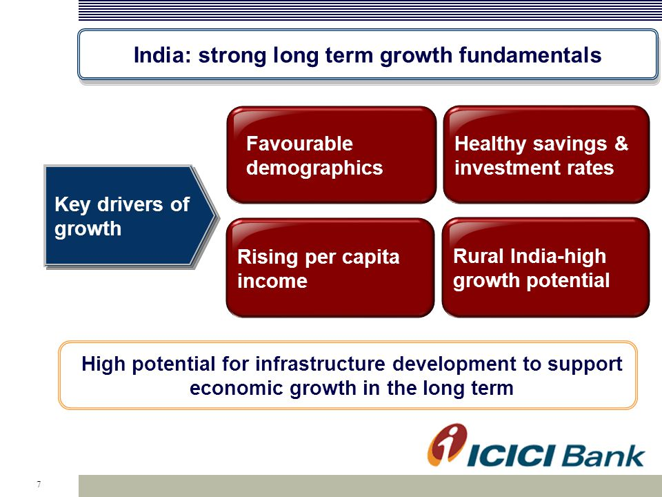 India: strong long term growth fundamentals 7 Favourable demographics Healthy savings & investment rates Rising per capita income Rural India-high gro