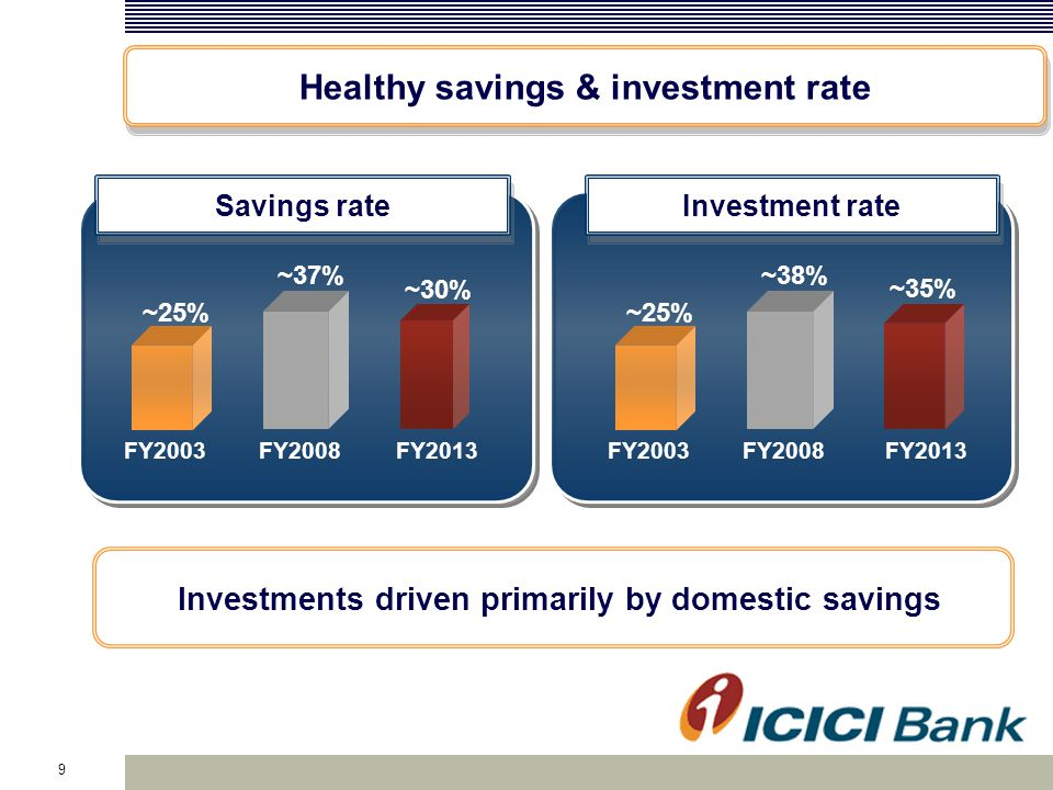 Investments driven primarily by domestic savings 9 Healthy savings & investment rate FY2003 FY2013 ~25% ~35% Investment rate FY2008 ~38% FY2003 FY2013