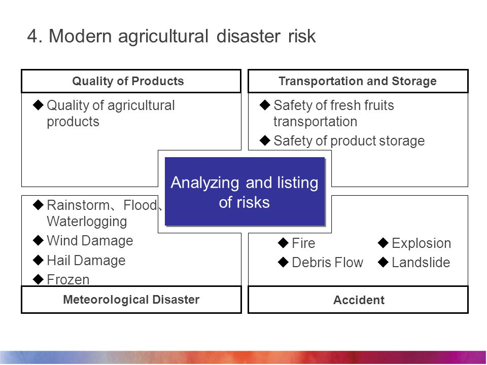 4. Modern agricultural disaster risk Analyzing and listing of risks  Rainstorm 、 Flood 、 Waterlogging  Wind Damage  Hail Damage  Frozen  Fire  D