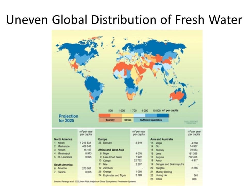 Uneven Global Distribution of Fresh Water