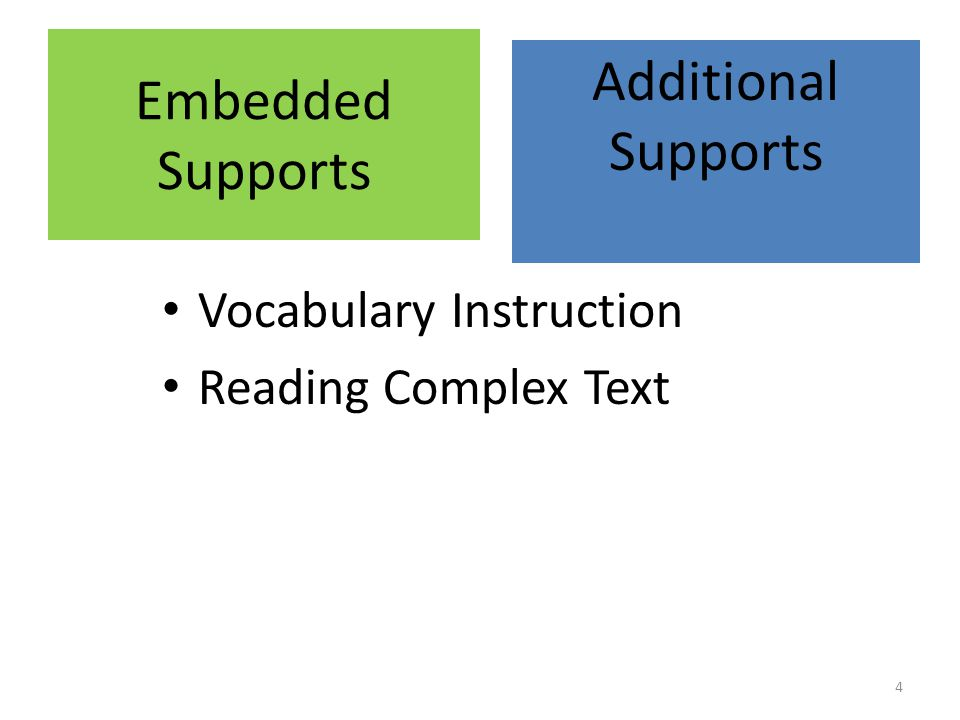 Text Sets Multiple texts on the same topic Build content knowledge, and therefore vocabulary Intentionally sequenced – content and complexity Simple texts bootstrap readers to more complex texts on the same topic Students learn to read increasingly complex texts.