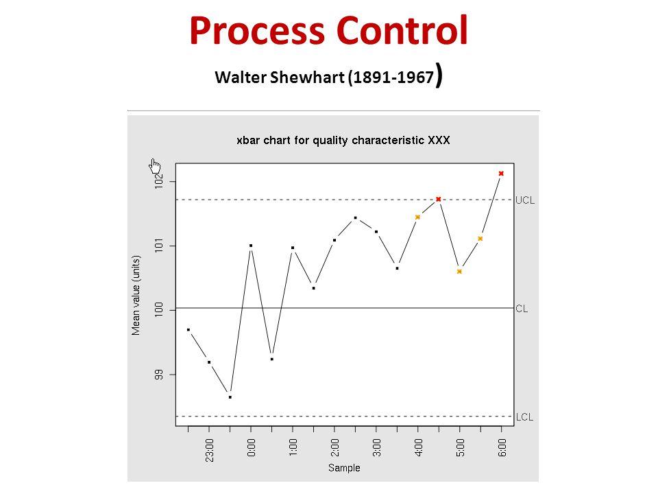 Process Control Walter Shewhart (1891-1967 )