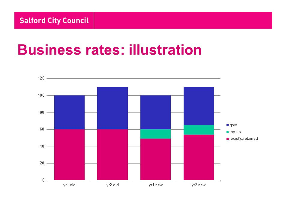Business rates: illustration