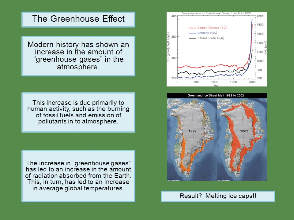 """The Greenhouse Effect Modern history has shown an increase in the amount of """"greenhouse gases"""" in the atmosphere. This increase is due primarily to hu"""