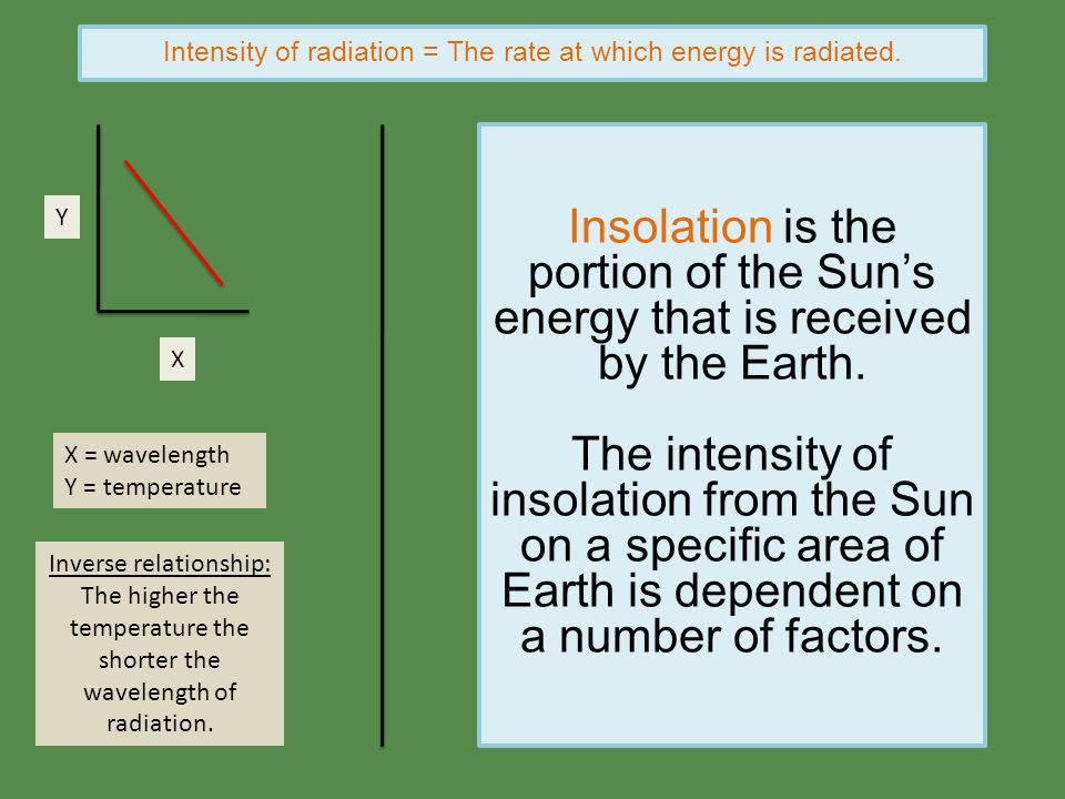 Intensity of radiation = The rate at which energy is radiated. X = wavelength Y = temperature Inverse relationship: The higher the temperature the sho