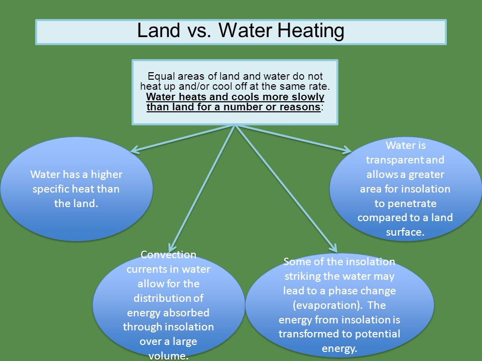 Land vs. Water Heating Equal areas of land and water do not heat up and/or cool off at the same rate. Water heats and cools more slowly than land for
