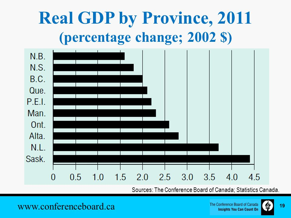 www.conferenceboard.ca Real GDP by Province, 2011 (percentage change; 2002 $) Sources: The Conference Board of Canada; Statistics Canada.