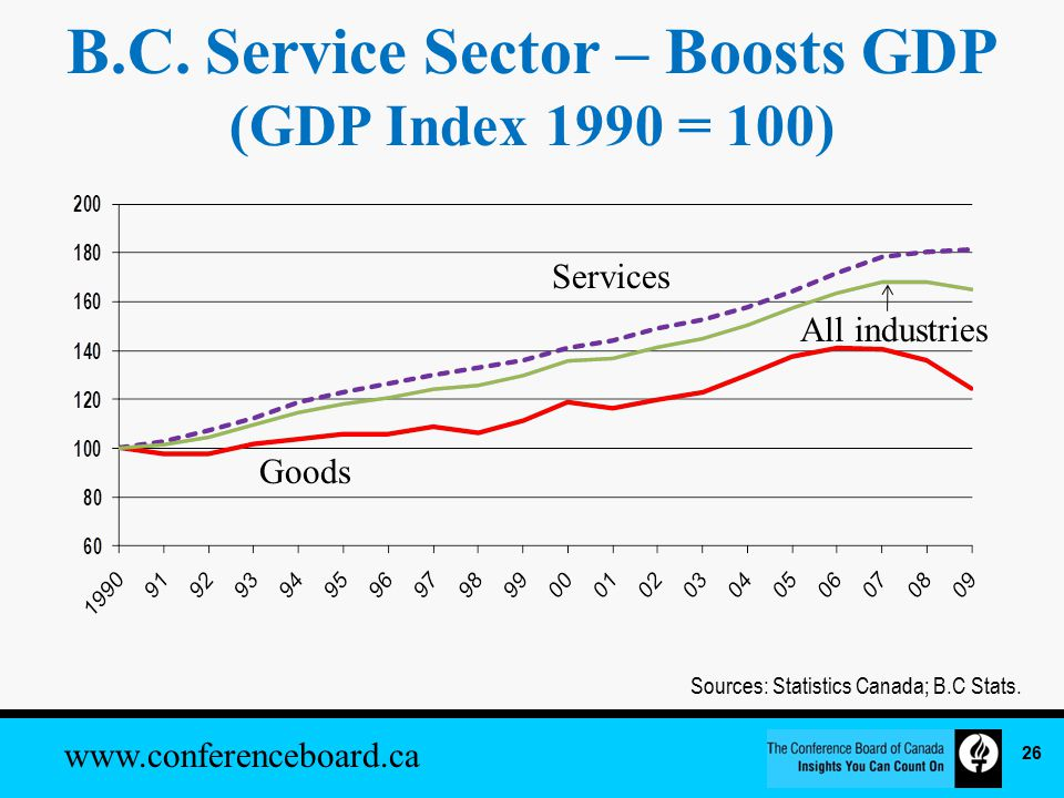 www.conferenceboard.ca Sources: Statistics Canada; B.C Stats.