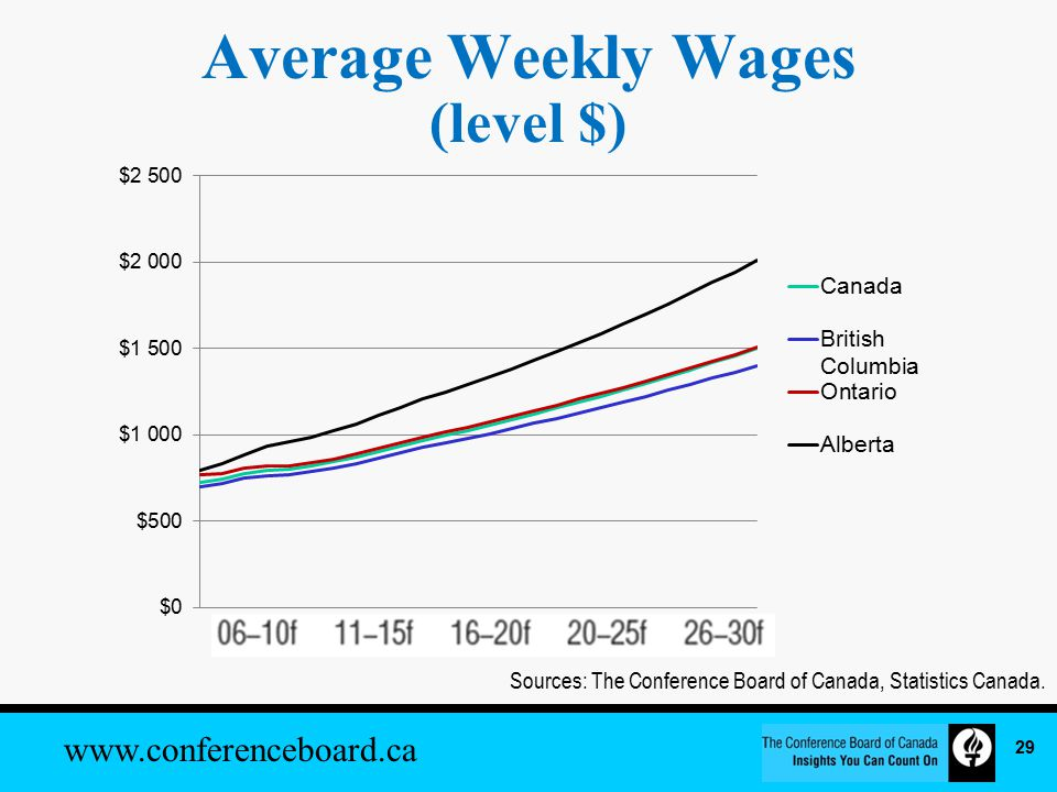 www.conferenceboard.ca Average Weekly Wages (level $) Sources: The Conference Board of Canada, Statistics Canada.