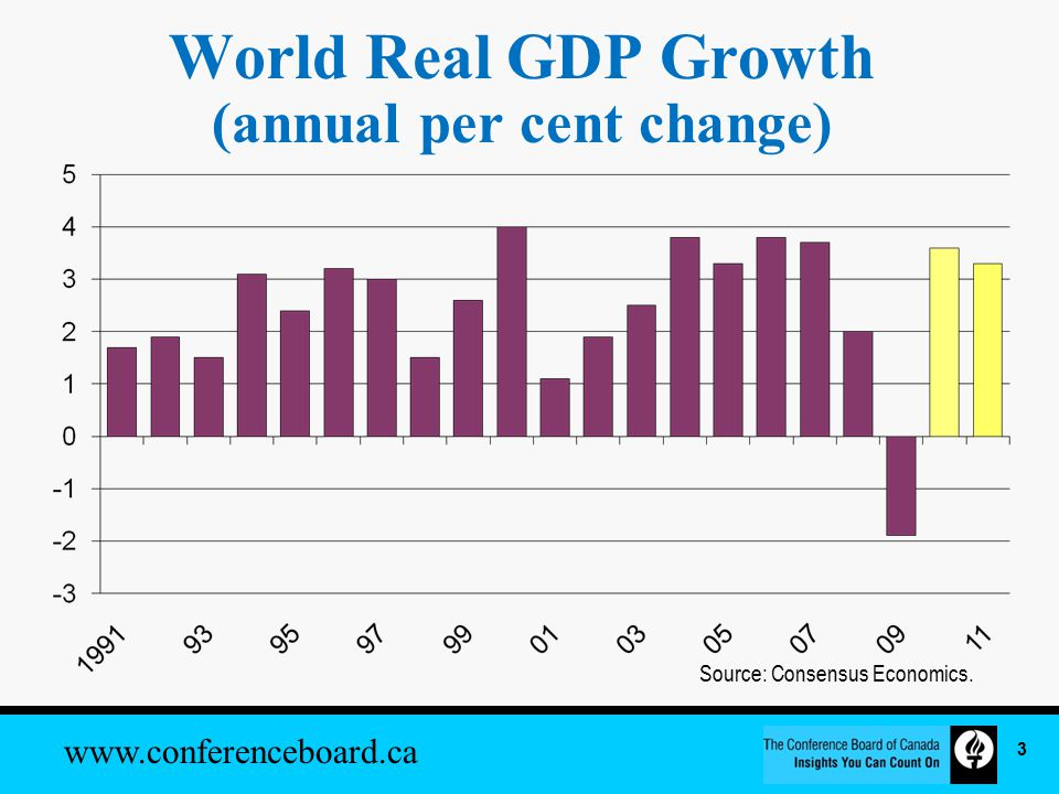 www.conferenceboard.ca World Real GDP Growth (annual per cent change) Source: Consensus Economics.