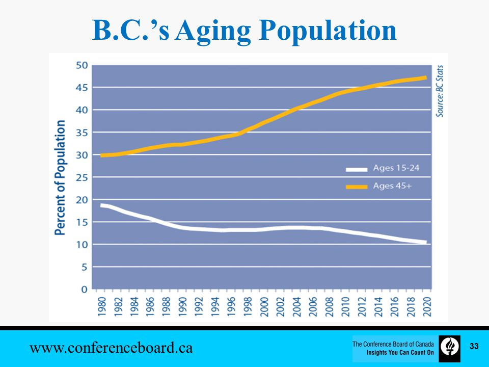 www.conferenceboard.ca B.C.'s Aging Population 33