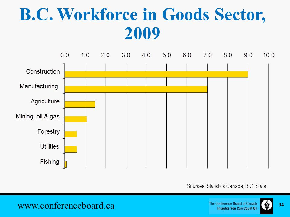 www.conferenceboard.ca B.C. Workforce in Goods Sector, 2009 Sources: Statistics Canada; B.C.