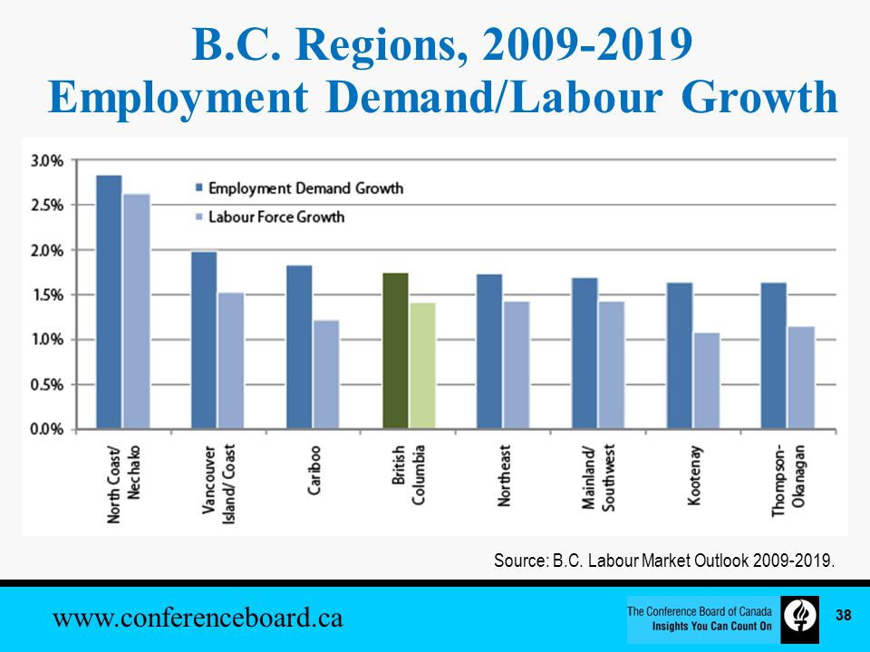 www.conferenceboard.ca B.C. Regions, 2009-2019 Employment Demand/Labour Growth Source: B.C.