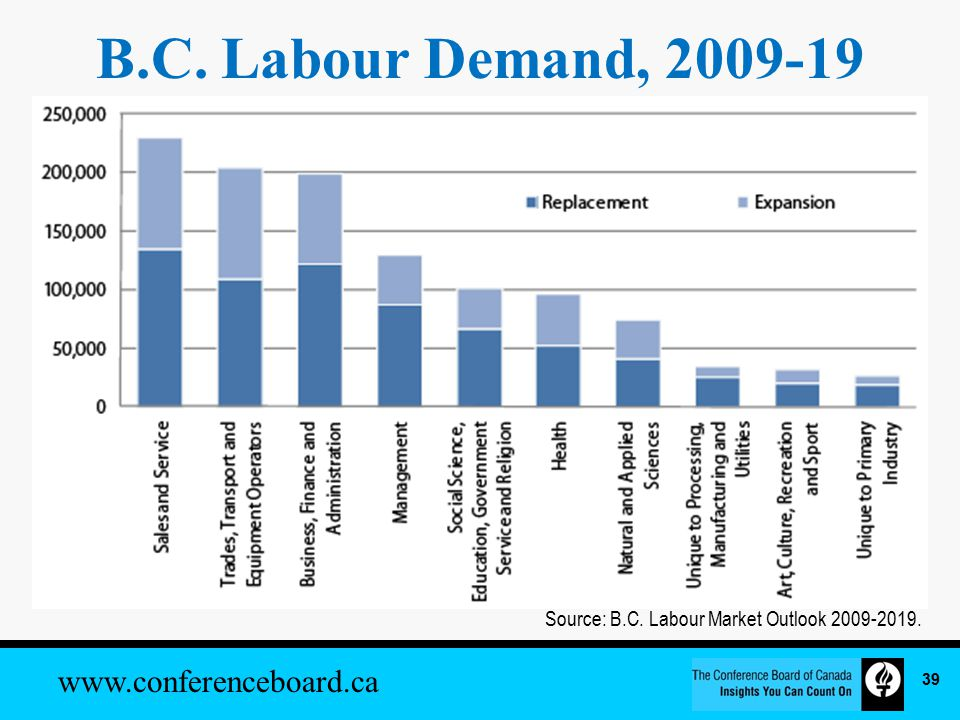 www.conferenceboard.ca B.C. Labour Demand, 2009-19 Source: B.C. Labour Market Outlook 2009-2019. 39