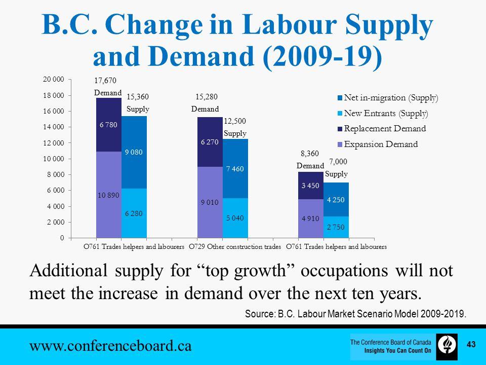 www.conferenceboard.ca B.C.