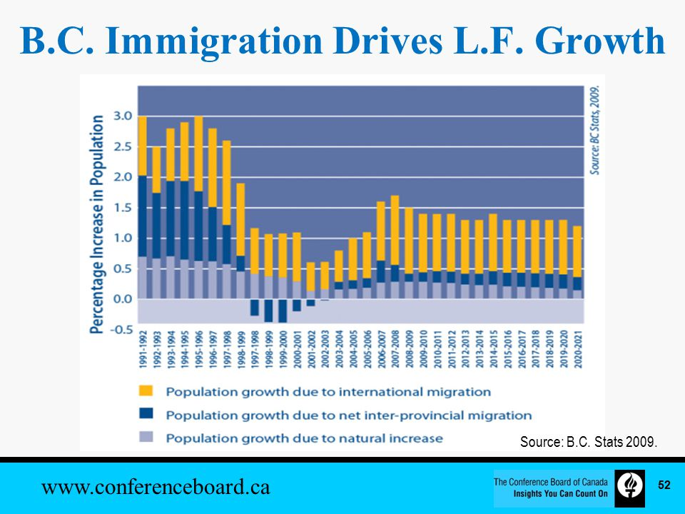 www.conferenceboard.ca B.C. Immigration Drives L.F. Growth Source: B.C. Stats 2009. 52
