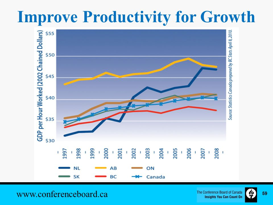 www.conferenceboard.ca Improve Productivity for Growth 59