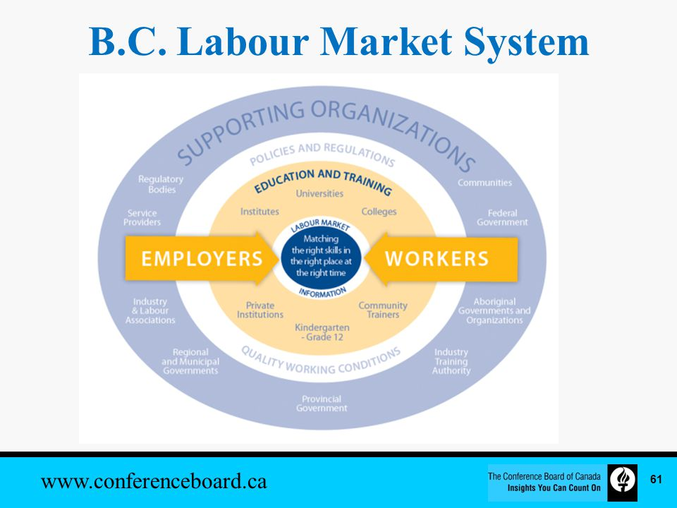 www.conferenceboard.ca 1.Accessible and reliable labour market information to help guide investments and decision-making.