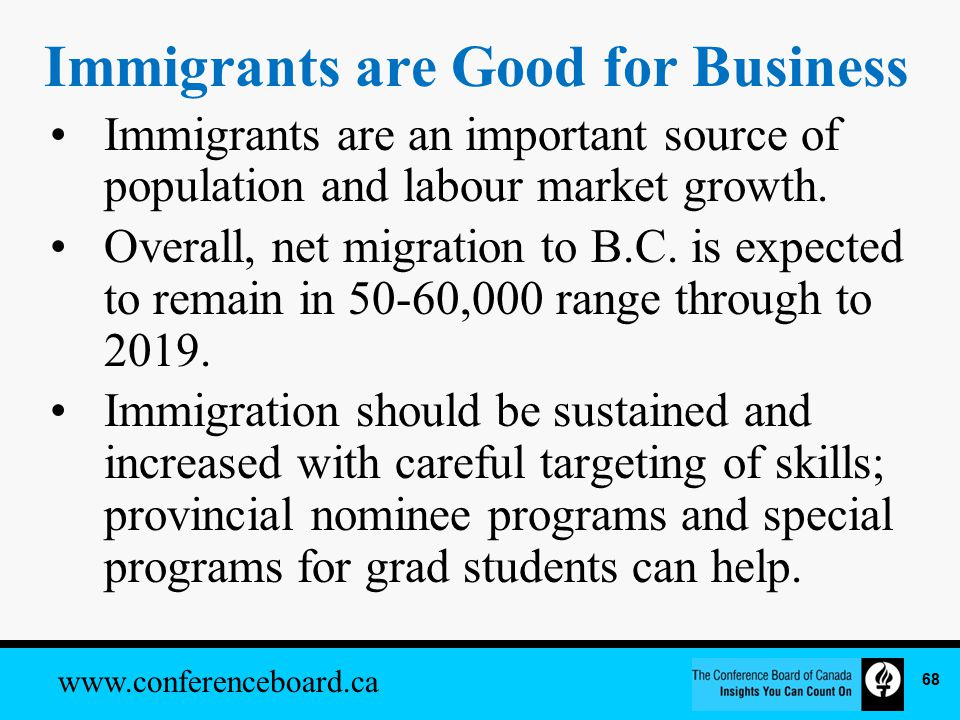 www.conferenceboard.ca Immigrants are Good for Business Immigrants are an important source of population and labour market growth.