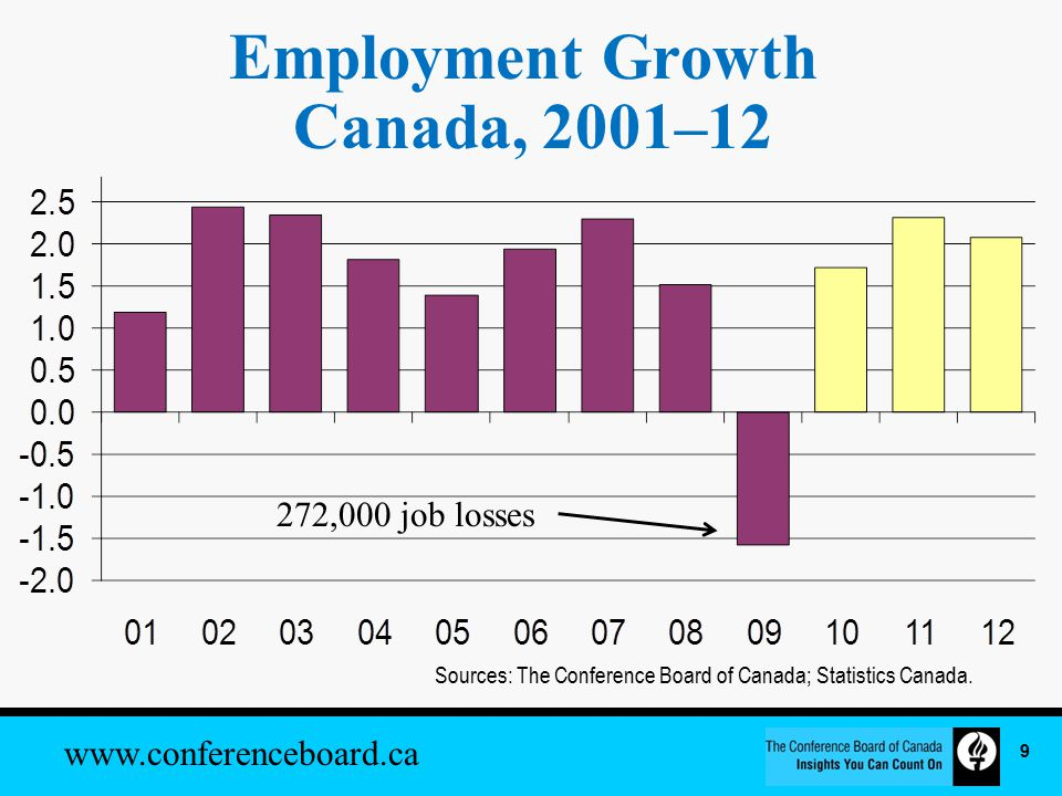www.conferenceboard.ca Employment Growth Canada, 2001–12 Sources: The Conference Board of Canada; Statistics Canada.
