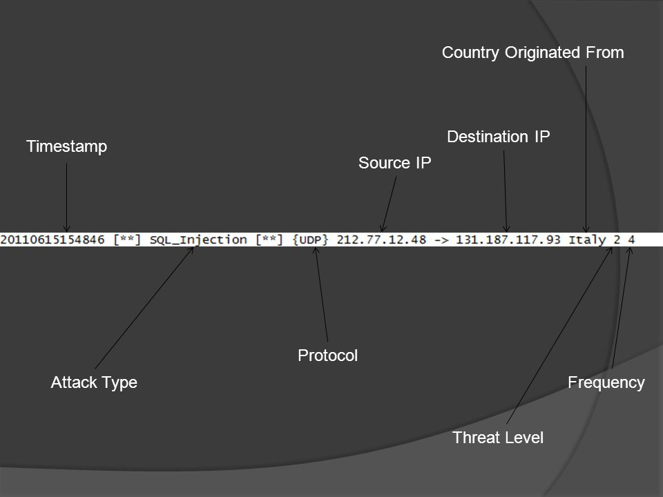 Timestamp Attack Type Protocol Source IP Destination IP Country Originated From Threat Level Frequency