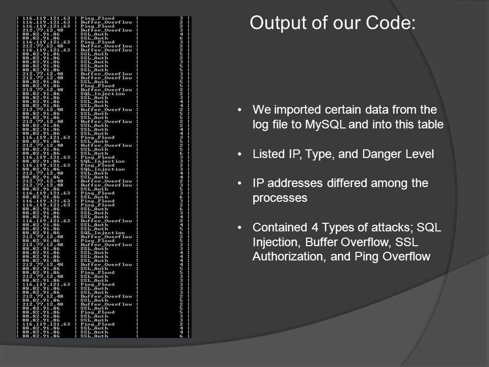 Output of our Code: We imported certain data from the log file to MySQL and into this table Listed IP, Type, and Danger Level IP addresses differed among the processes Contained 4 Types of attacks; SQL Injection, Buffer Overflow, SSL Authorization, and Ping Overflow