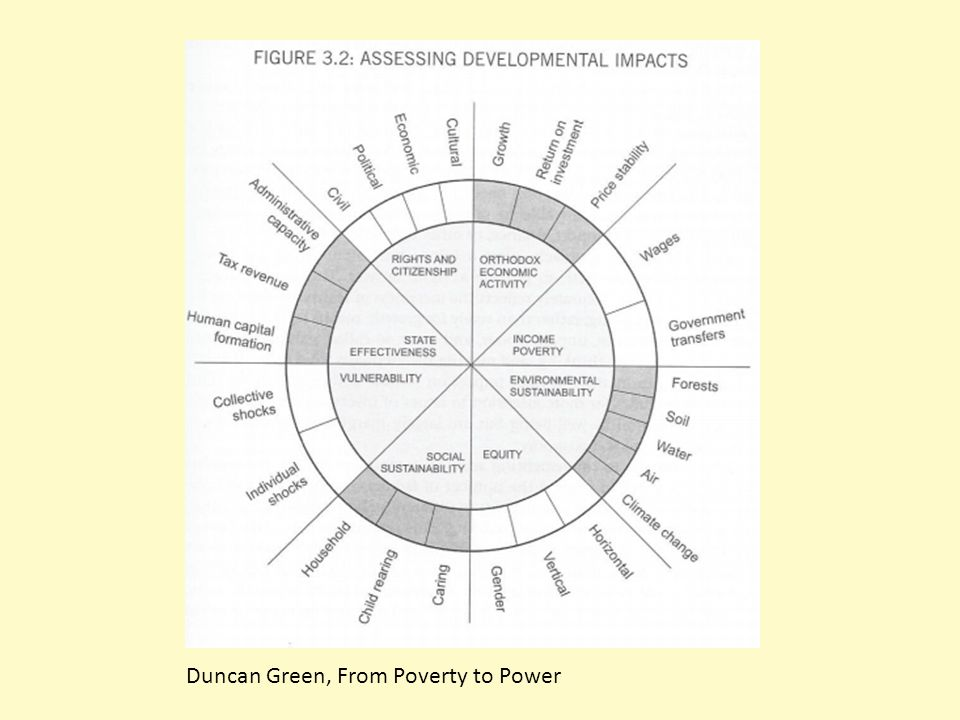 Duncan Green, From Poverty to Power
