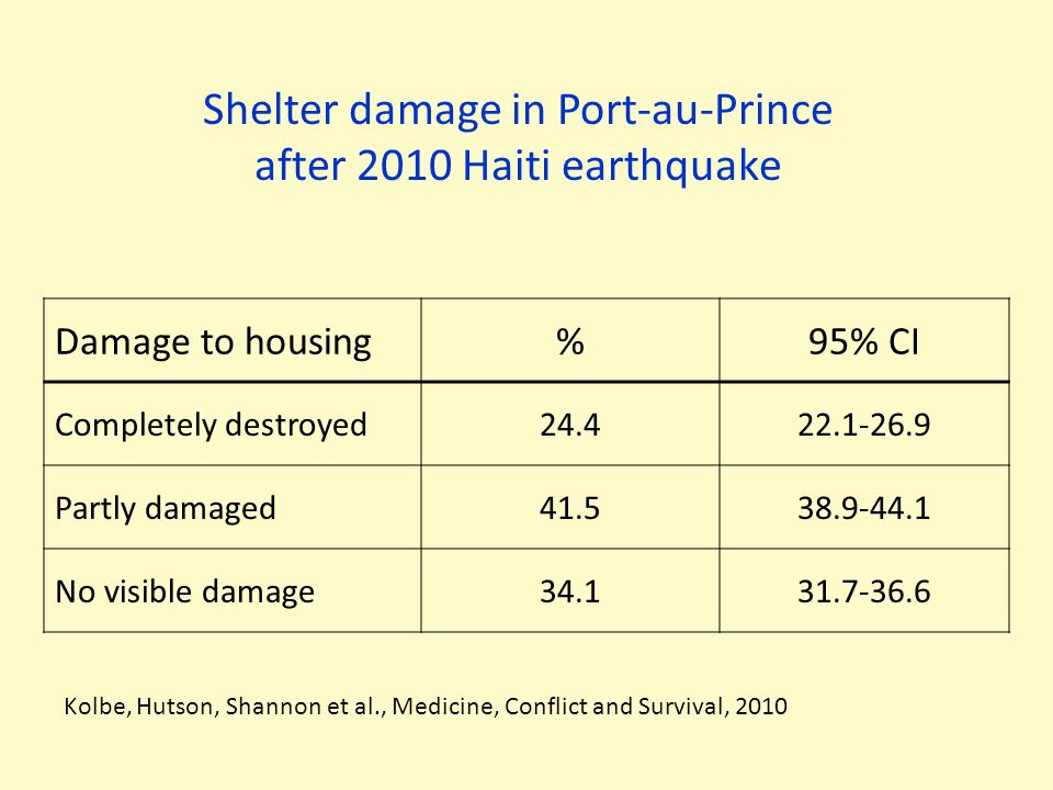 Shelter damage in Port-au-Prince after 2010 Haiti earthquake Damage to housing%95% CI Completely destroyed24.422.1-26.9 Partly damaged41.538.9-44.1 No visible damage34.131.7-36.6 Kolbe, Hutson, Shannon et al., Medicine, Conflict and Survival, 2010