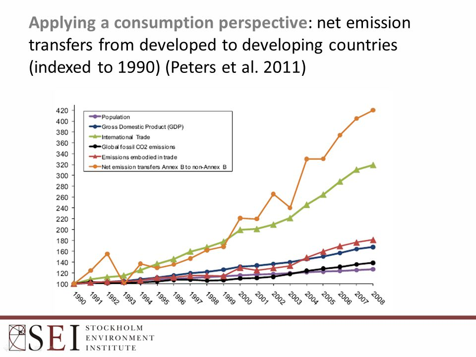 Applying a consumption perspective: net emission transfers from developed to developing countries (indexed to 1990) (Peters et al. 2011)