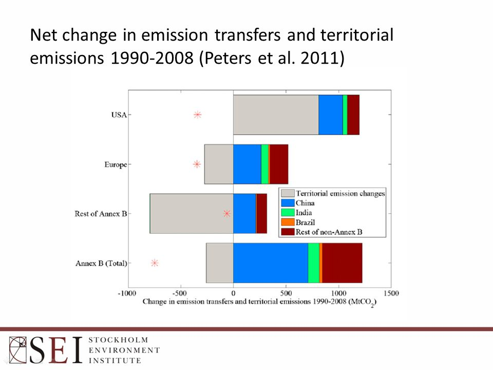 Net change in emission transfers and territorial emissions 1990-2008 (Peters et al. 2011)