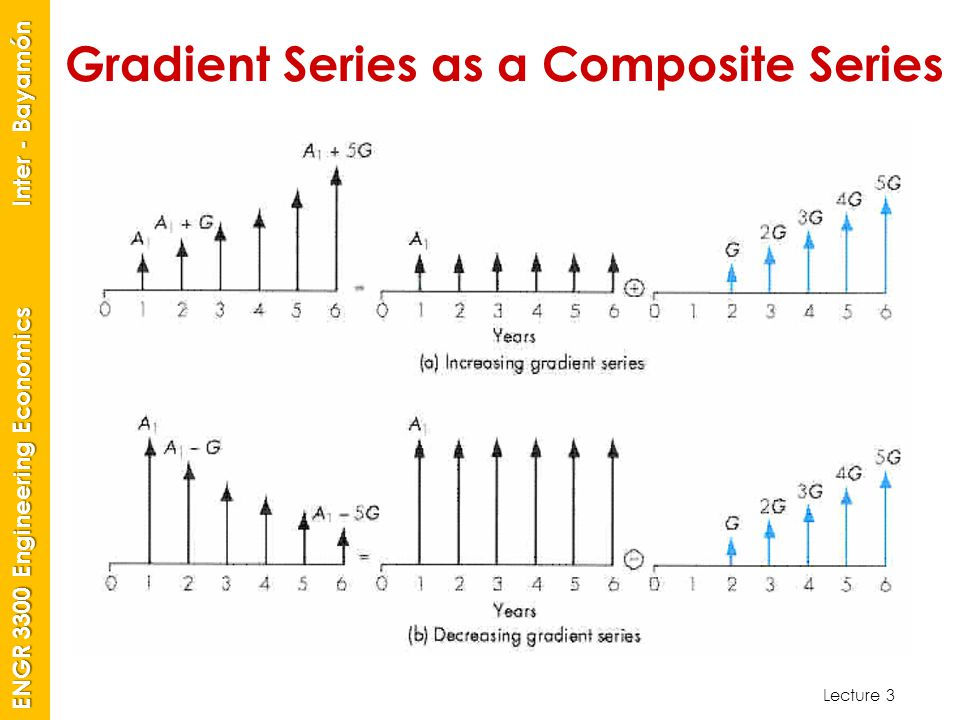 Lecture 3 ENGR 3300 Engineering Economics Inter - Bayamón Gradient Series as a Composite Series