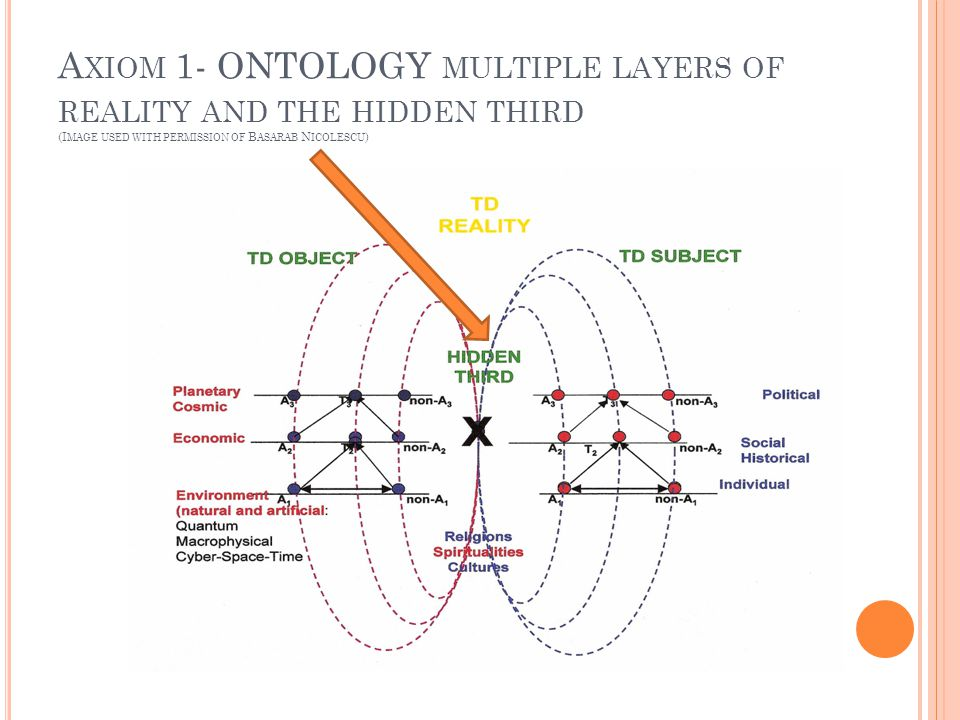 A XIOM 1- ONTOLOGY MULTIPLE LAYERS OF REALITY AND THE HIDDEN THIRD (I MAGE USED WITH PERMISSION OF B ASARAB N ICOLESCU ) Axiom 1- Ontology Multiple Levels of Reality