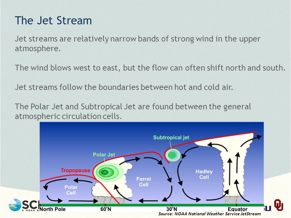 The Jet Stream Jet streams are relatively narrow bands of strong wind in the upper atmosphere.