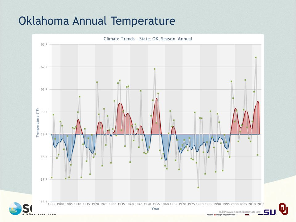 Oklahoma Annual Temperature