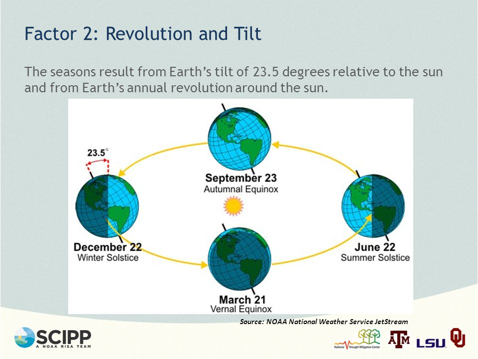 Factor 2: Revolution and Tilt The seasons result from Earth's tilt of 23.5 degrees relative to the sun and from Earth's annual revolution around the sun.
