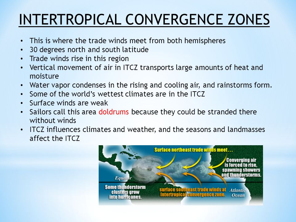 INTERTROPICAL CONVERGENCE ZONES This is where the trade winds meet from both hemispheres 30 degrees north and south latitude Trade winds rise in this