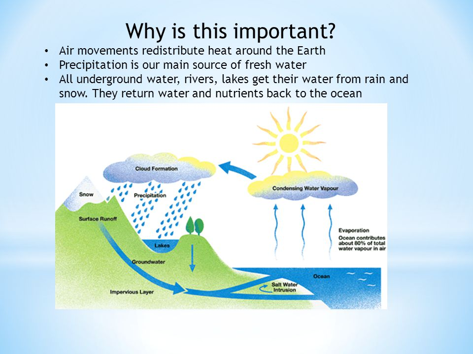 Why is this important? Air movements redistribute heat around the Earth Precipitation is our main source of fresh water All underground water, rivers,