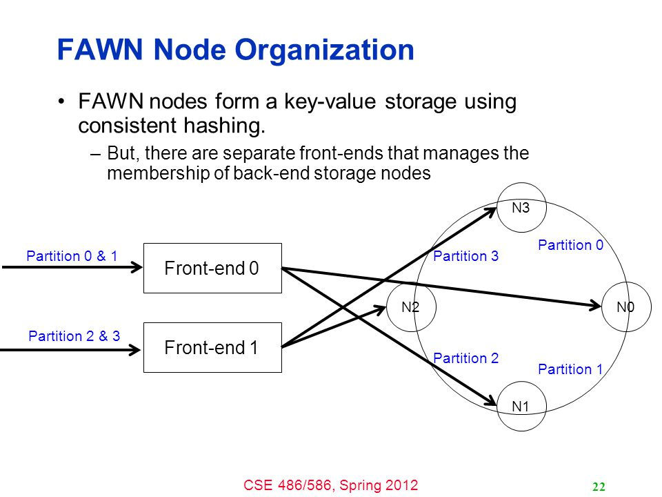 CSE 486/586, Spring 2012 FAWN Node Organization FAWN nodes form a key-value storage using consistent hashing.