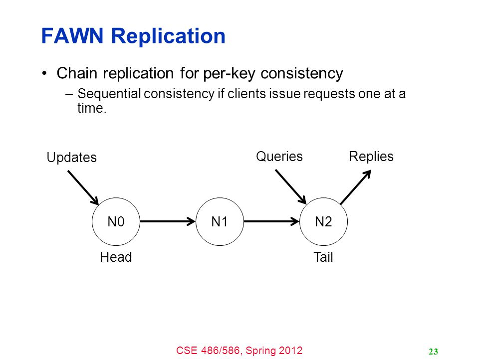 CSE 486/586, Spring 2012 FAWN Replication Chain replication for per-key consistency –Sequential consistency if clients issue requests one at a time.