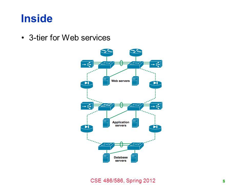 CSE 486/586, Spring 2012 Inside Load balancers 9 69.63.176.13 Web Servers 10.0.0.110.0.0.210.0.0.200