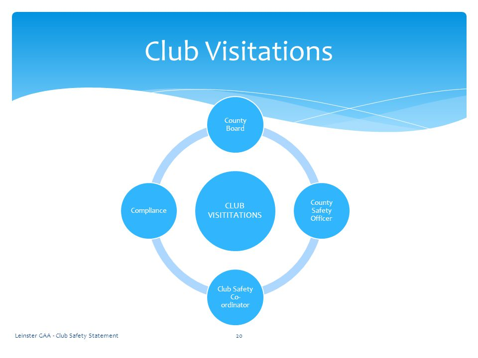 Leinster GAA - Club Safety Statement20 Club Visitations CLUB VISITITATIONS County Board County Safety Officer Club Safety Co- ordinator Compliance