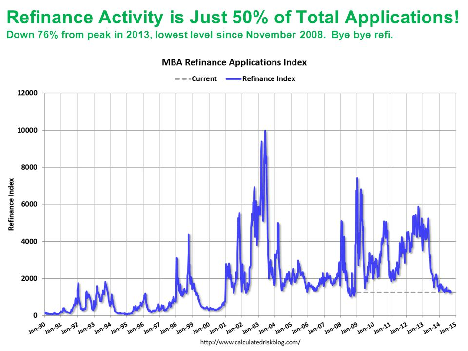 Refinance Activity is Just 50% of Total Applications.
