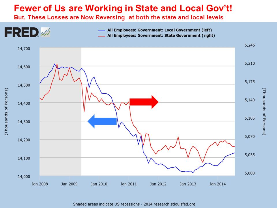 Fewer of Us are Working in State and Local Gov't.